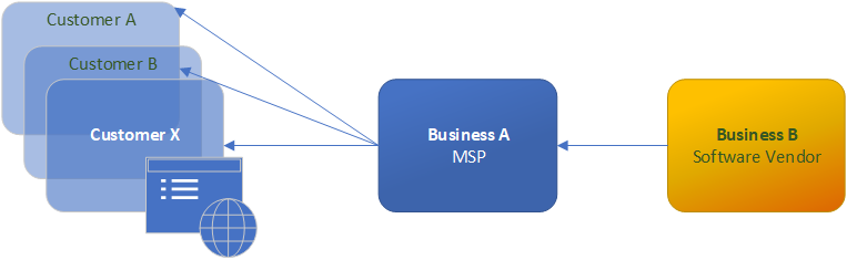 Model of organizations within a supply chain