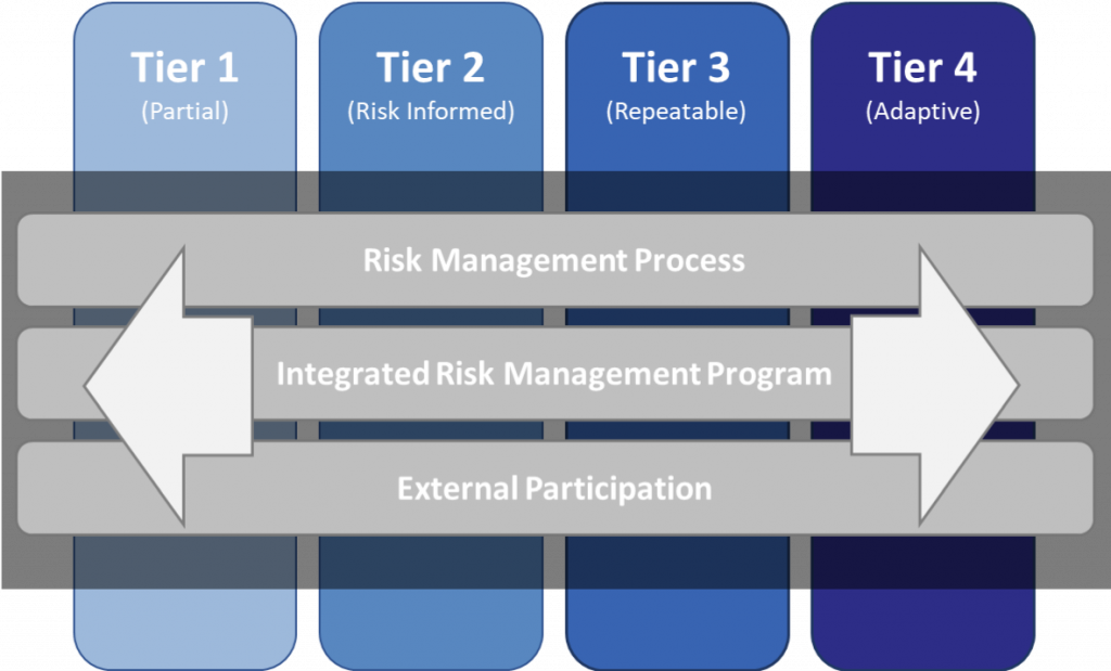 NIST CSF Supply Chain Risk Management Tiers