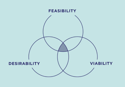 Venn diagram showing the intersection of FEASIBILITY  DESIRABILITY and VIABILITY